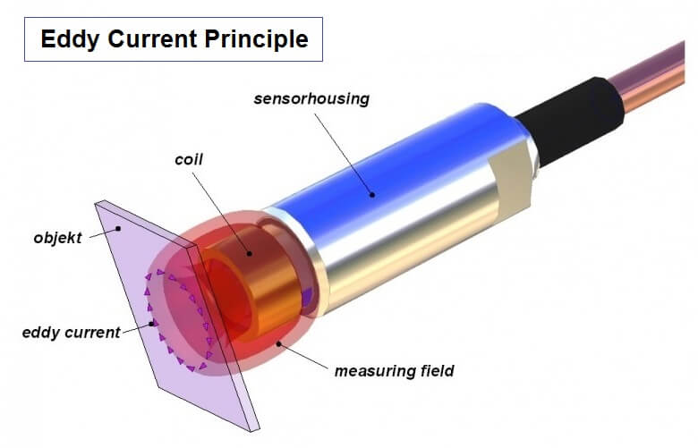 Eddy current Vibration Sensor Principle