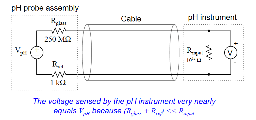 equivalent electrical circuit of a ph probe