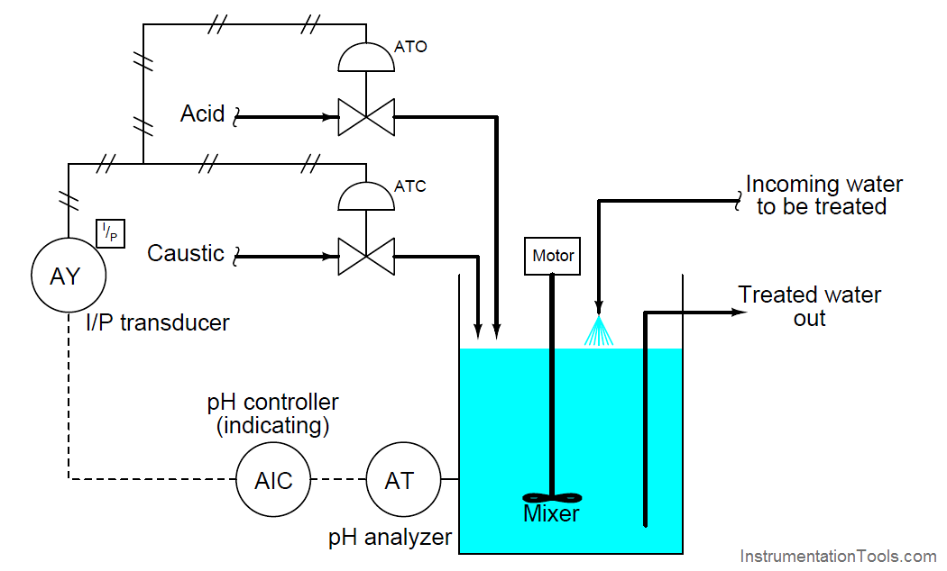 Exclusive Control Valve Sequence