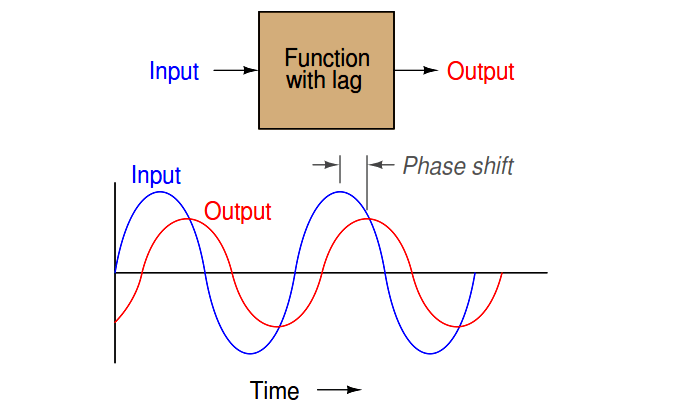 Function with lag