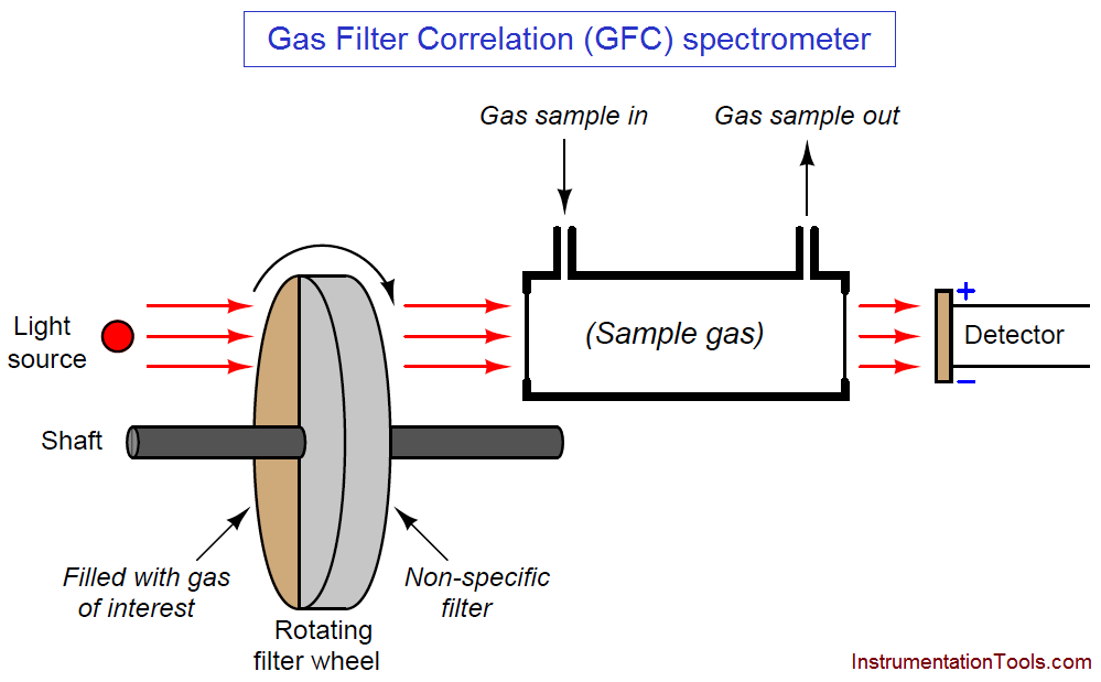 Gas Filter Correlation (GFC) spectrometer