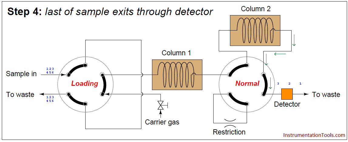 Gas chromatograph - sample exits through detector