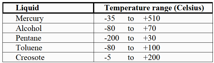 Liquids used in glass thermometers