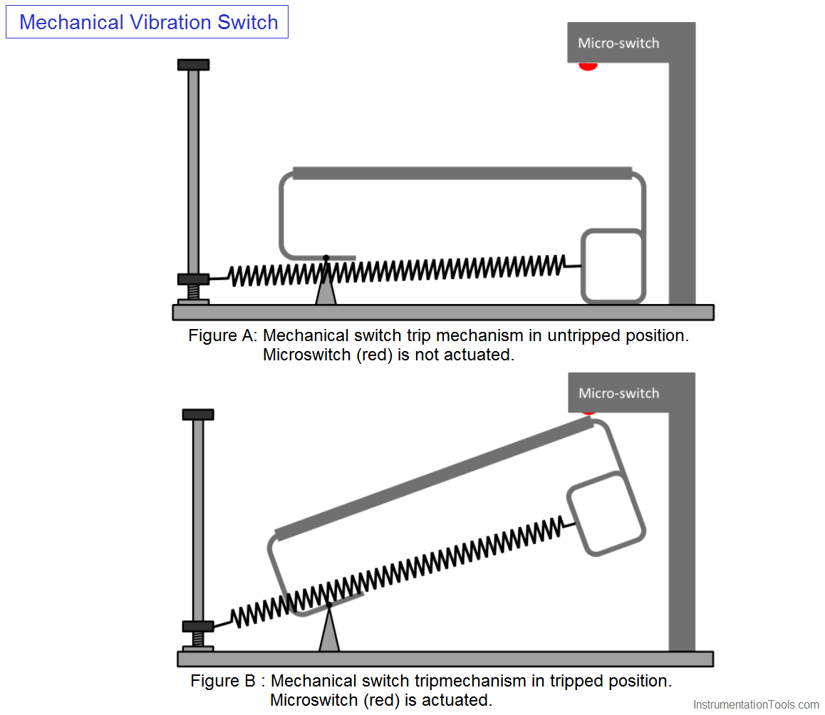 Mechanical Vibration Switch Principle