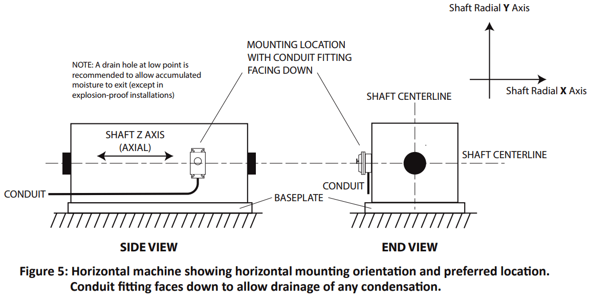 Mechanical vibration switches Mounting