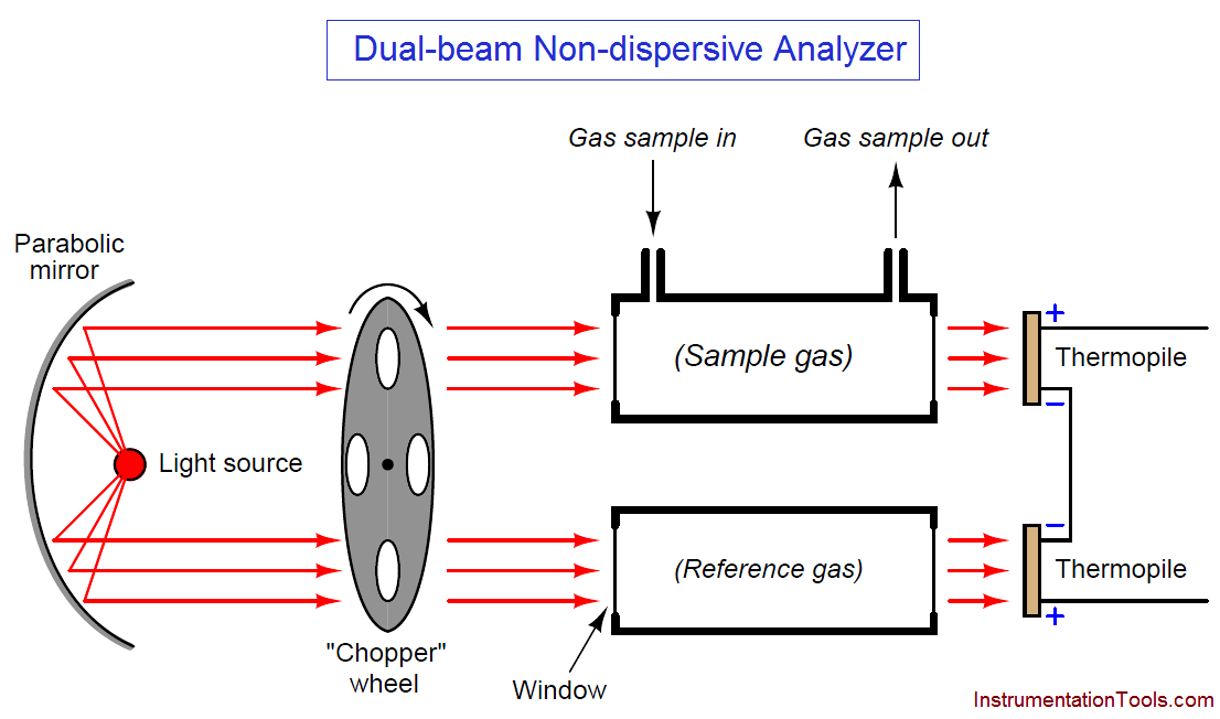 Non-dispersive analyzer Principle