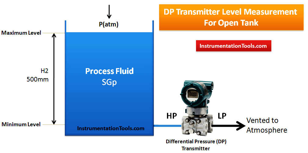 Open Tank DP Level Measurement