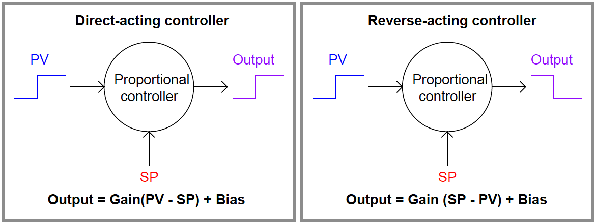 PID Controller Actions