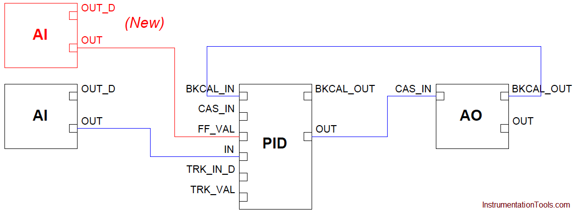 FF PID with Feedforward