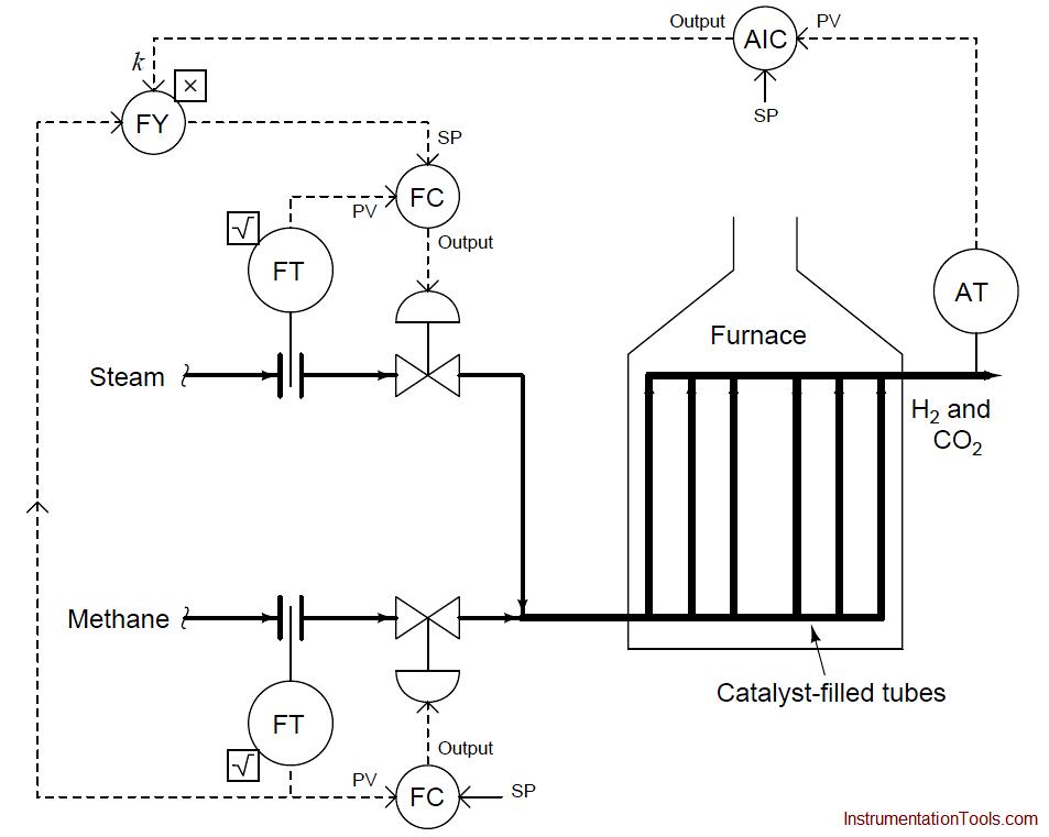 Ratio Control Example - 1
