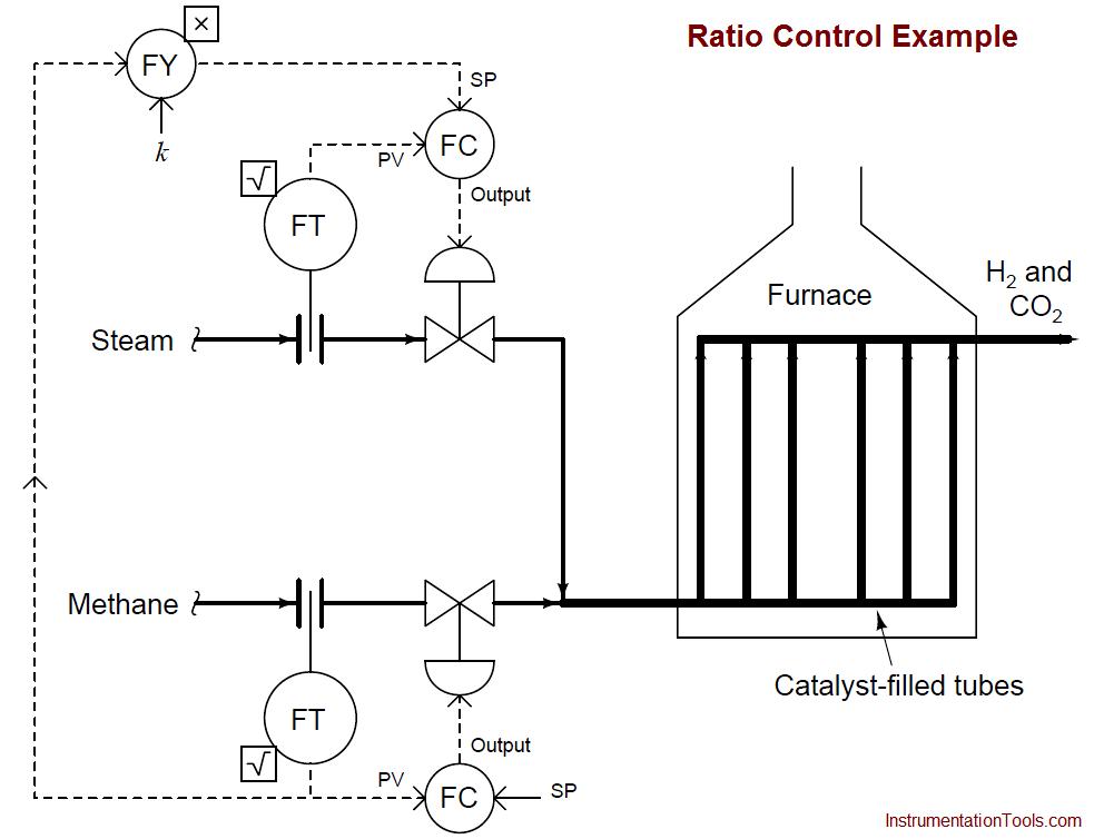 Ratio Control Example