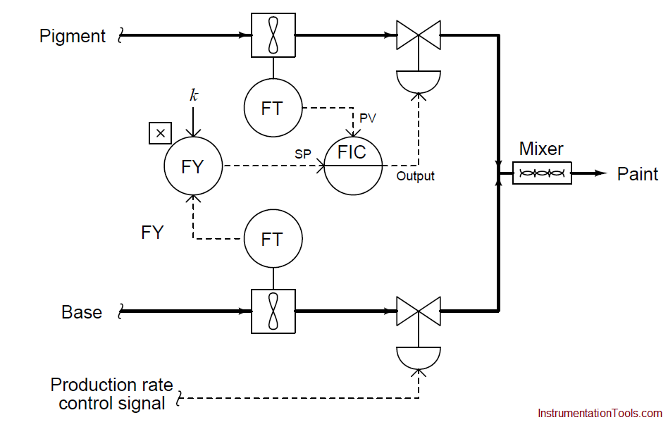 Ratio controller example