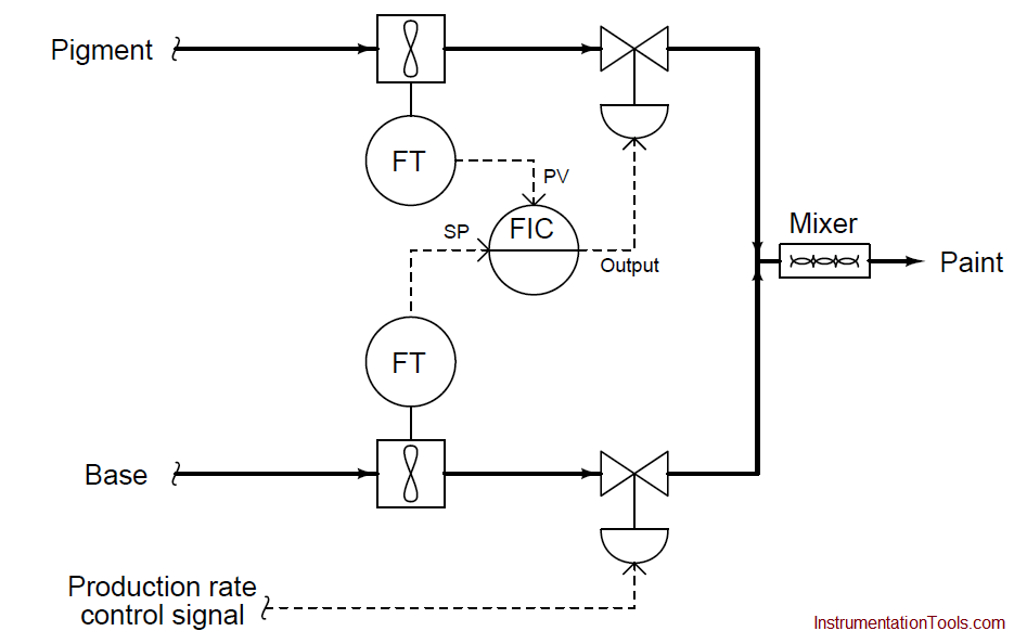 Ratio controller principle