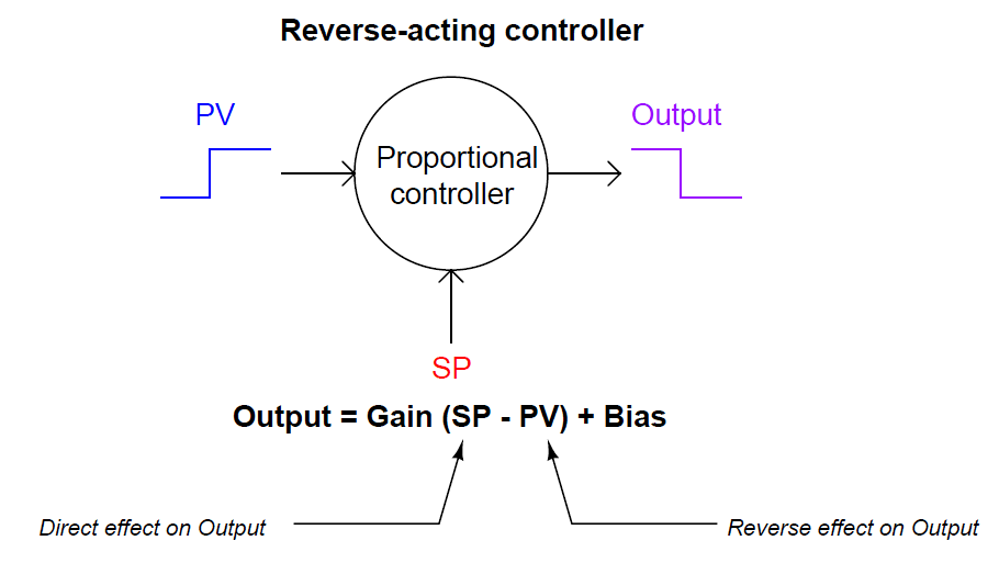 Reverse-acting controller