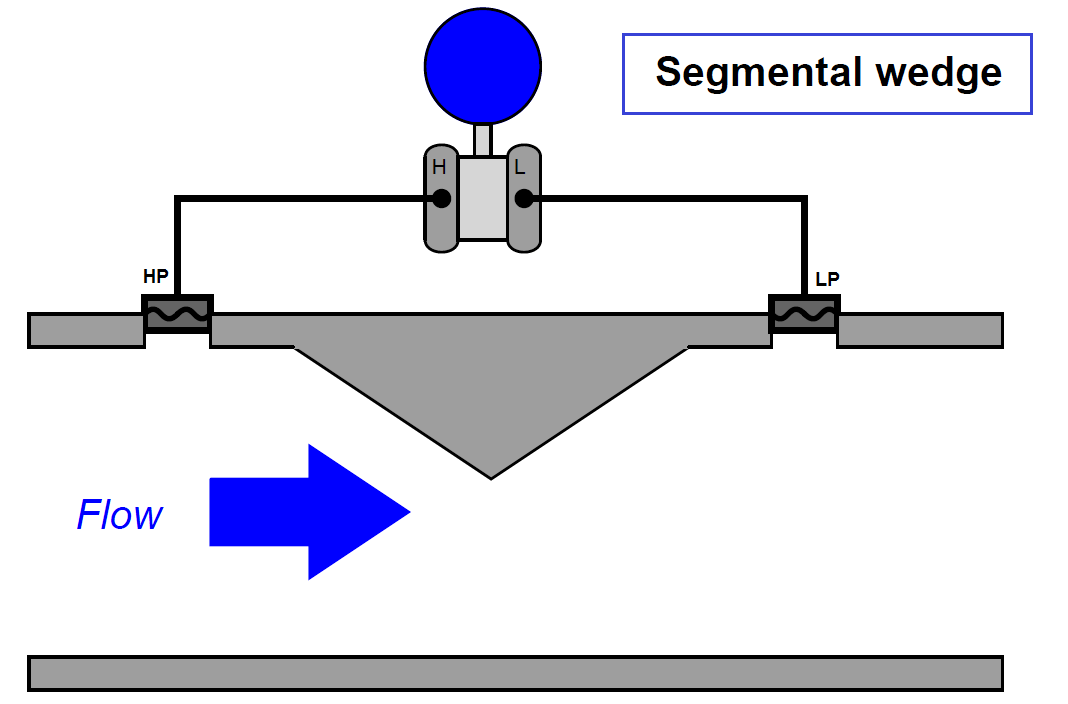 Segmental wedge flow meter principle