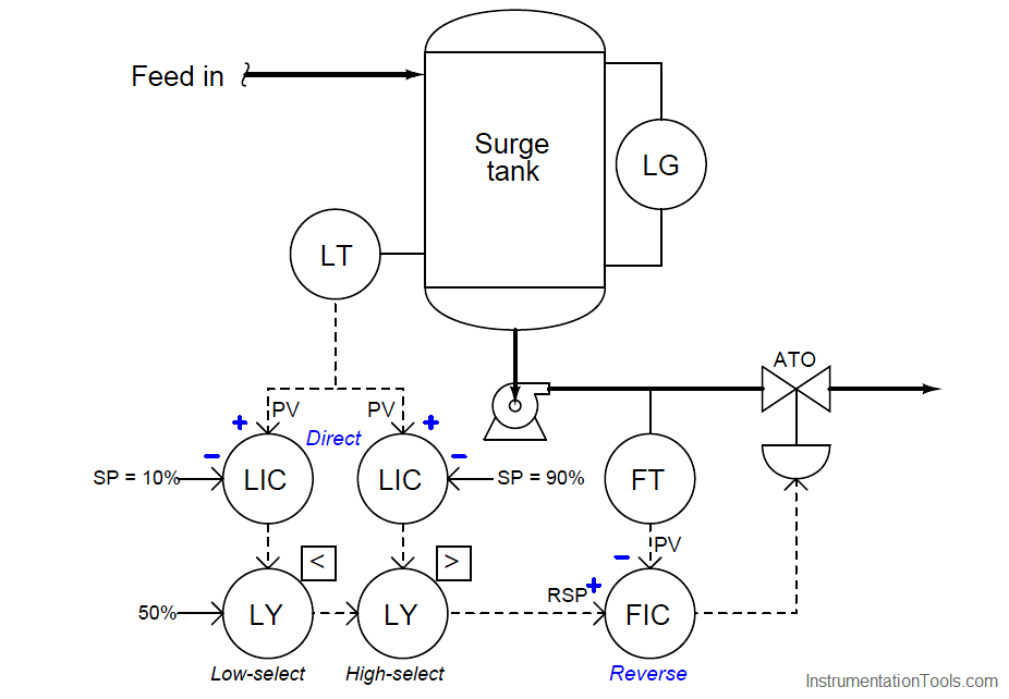 Tank level control system