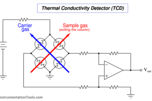 Thermal Conductivity Detector (TCD)