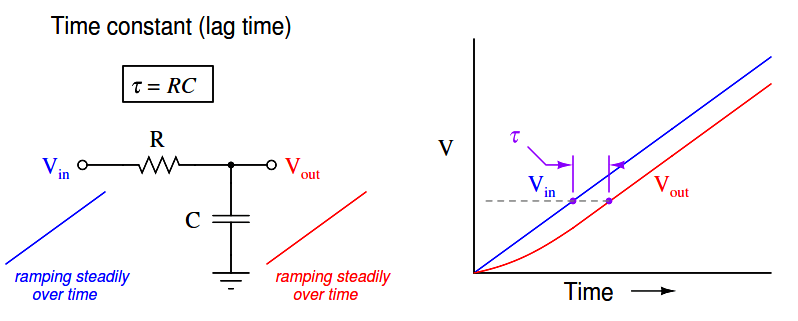 Time constant (lag time)