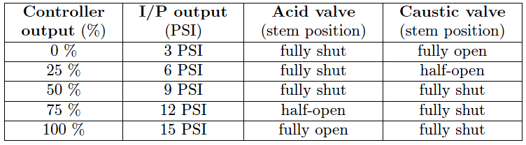 Valve Sequencing table