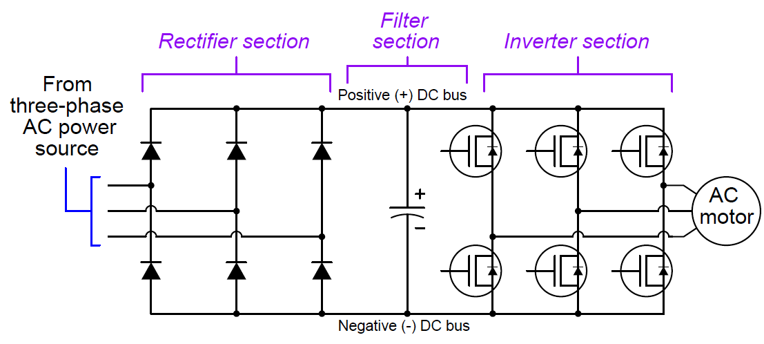 Variable-frequency AC motor drives