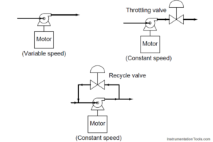 Variable-speed motor controls