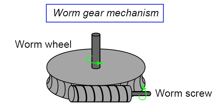 Worm gear mechanism