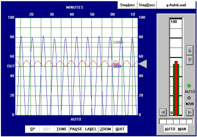 Ziegler-Nichols tuning