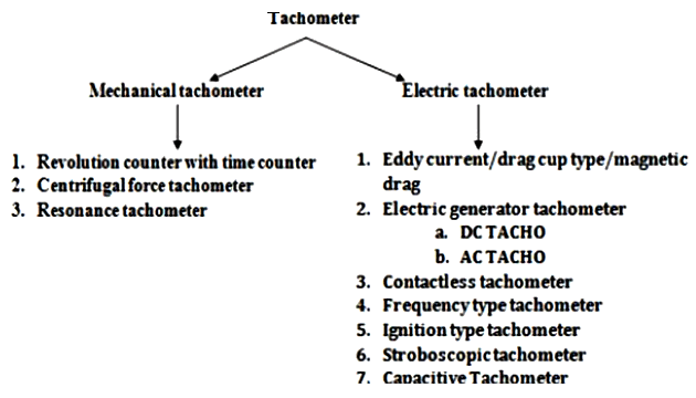 classifications of tachometer