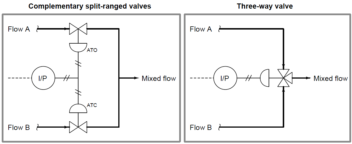 complementary valve sequencing
