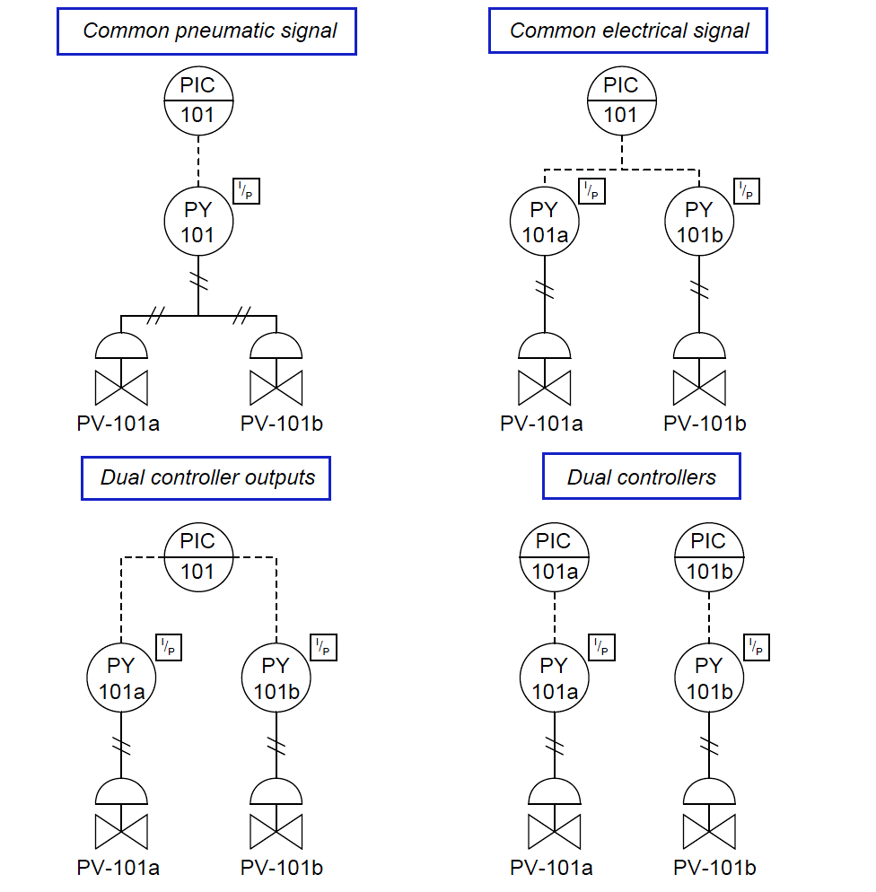 control valve sequencing