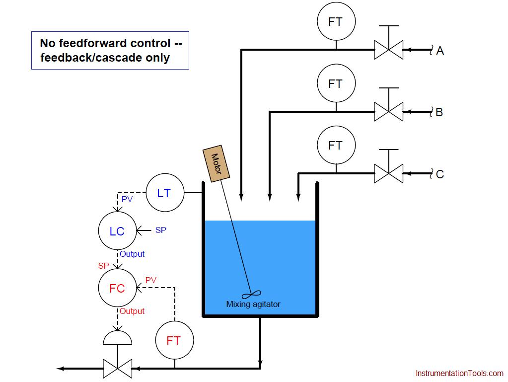 feedback control example