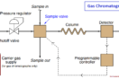 gas chromatograph principle