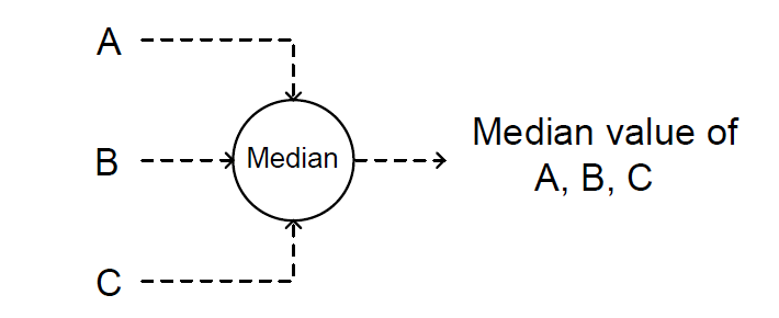 median-select function