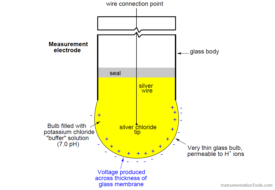 pH measurement electrodes