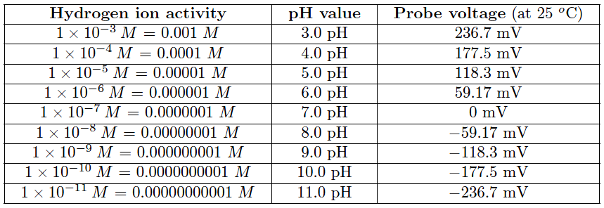 relationship between hydrogen ion activity, pH value, and probe voltage