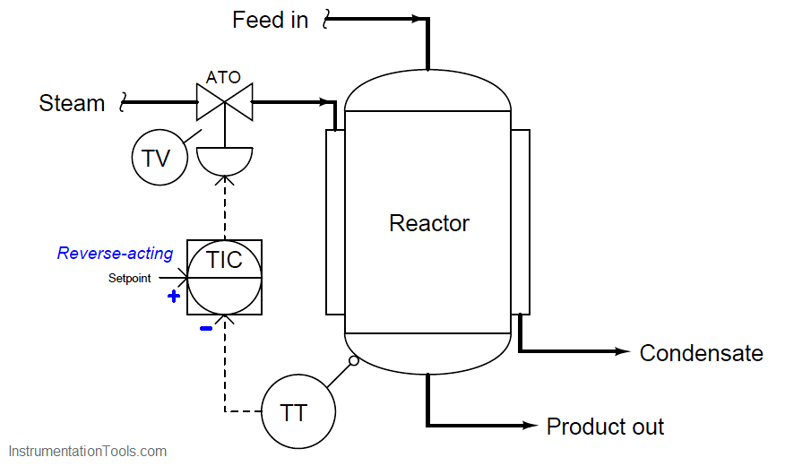 reverse-acting controller's process variable