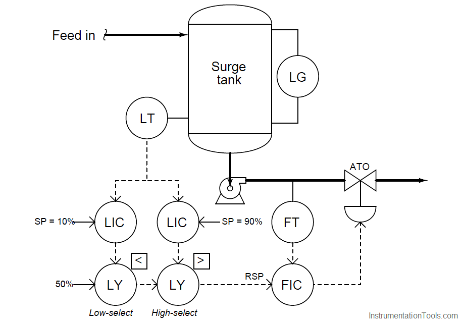 surge tank level control system