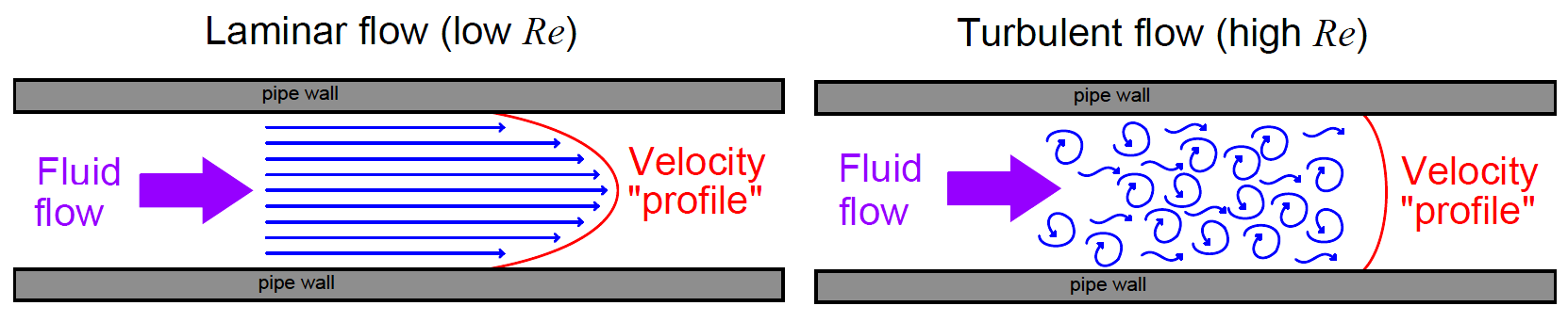 ultrasonic flowmeter Turbulent flow