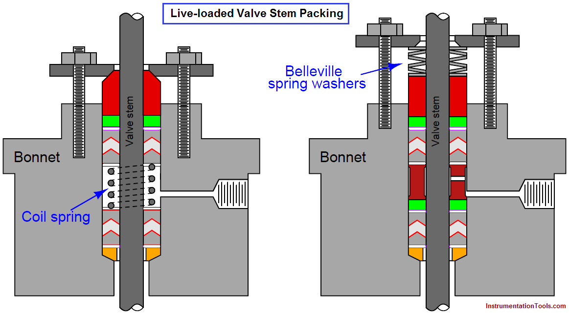 valve stem packing