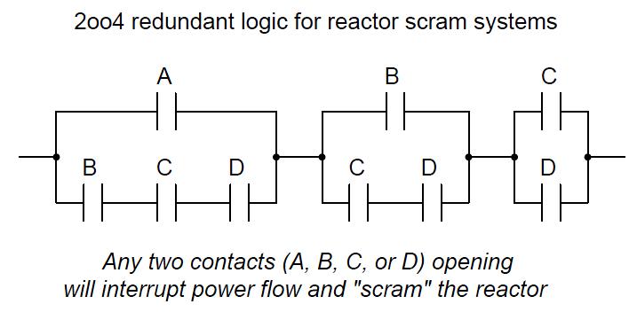2oo4 redundant logic