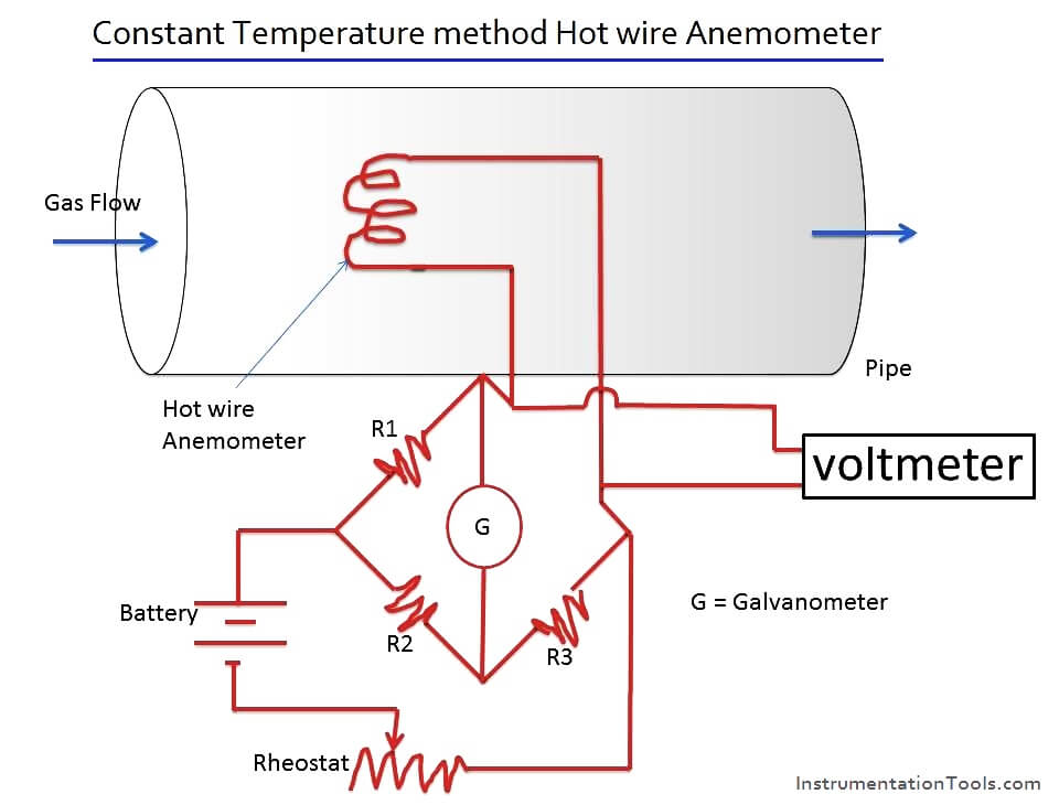 Constant Temperature method Hot wire Anemometer Principle