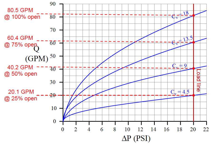 Control Valve Characteristic Curves