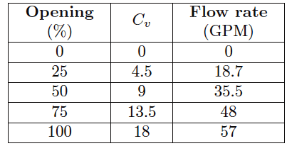 Control valve performance with varying pressure - 2