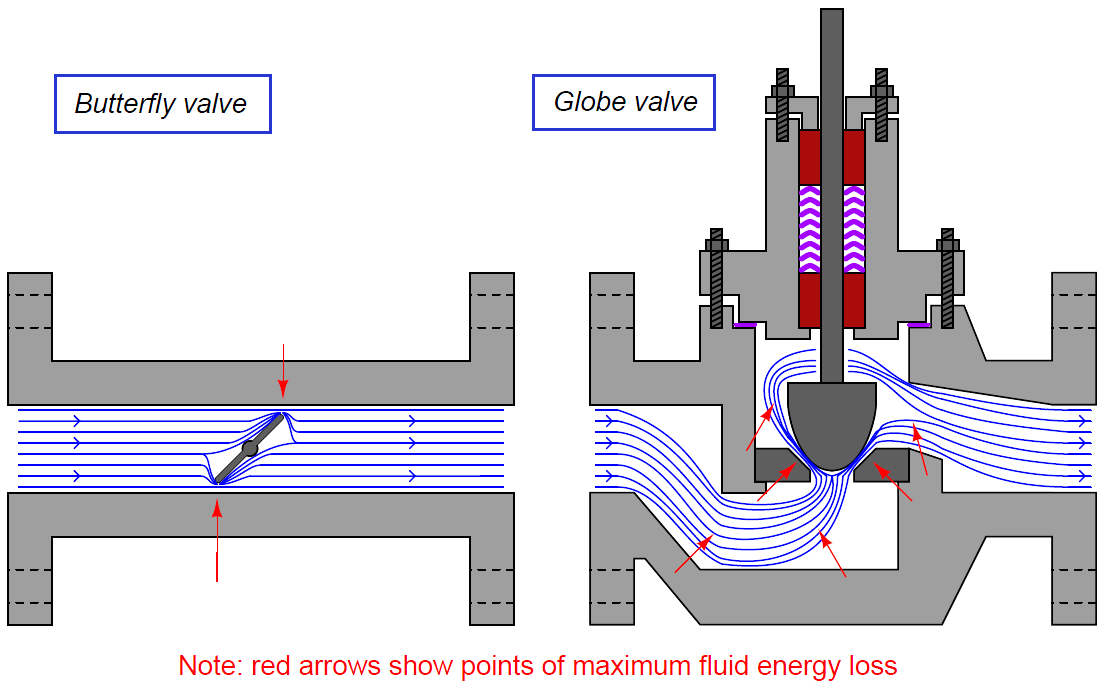 Basics of Control Valve Sizing