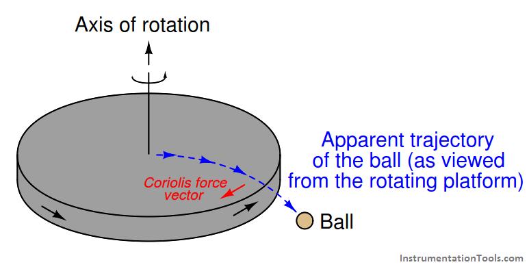 Coriolis flowmeters - 1