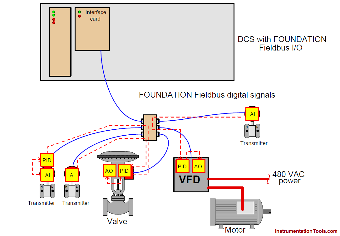 DCS with Foundation Fieldbus signals