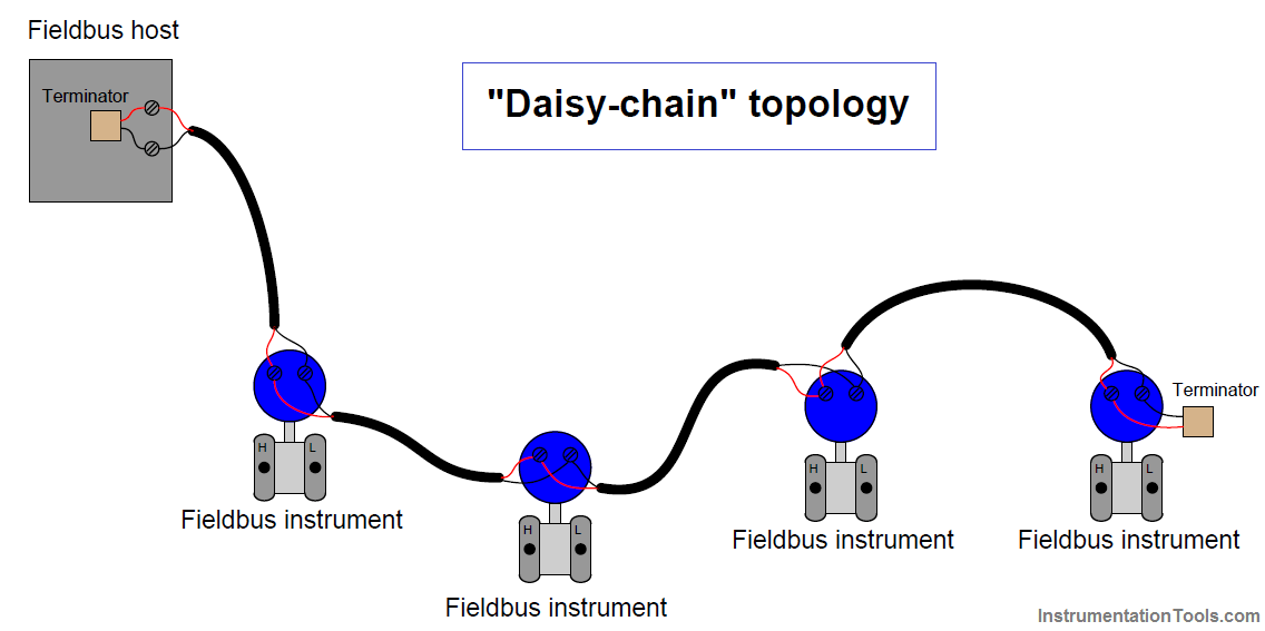 Daisy-chain topology