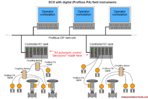 Distributed Control System Architecture for Profibus Field Instruments