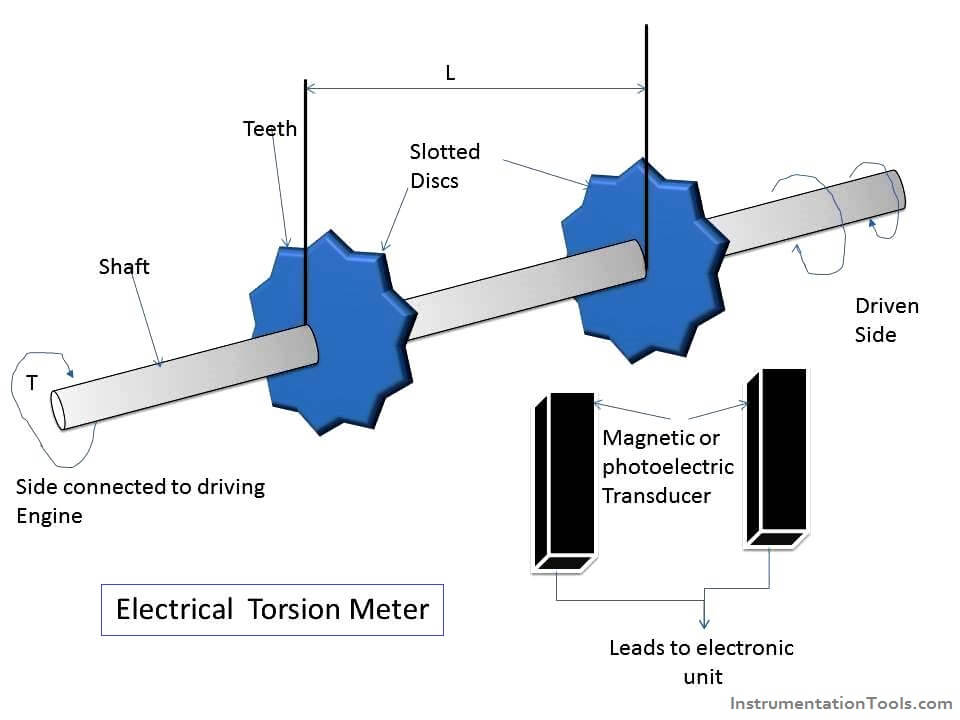 Electrical Torsion Meter