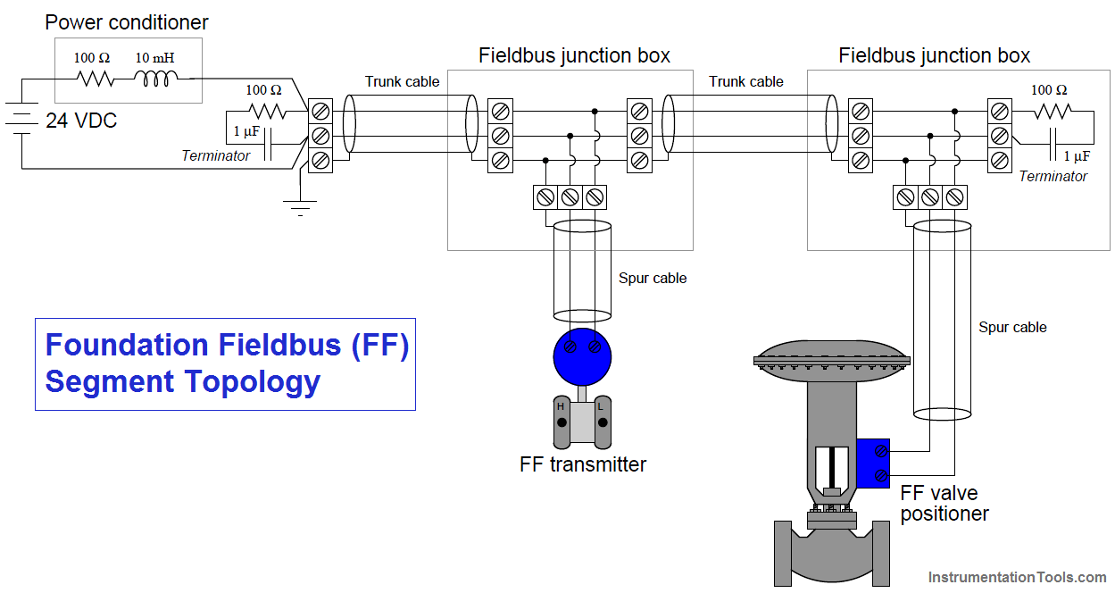 Foundation Fieldbus Segment Topology